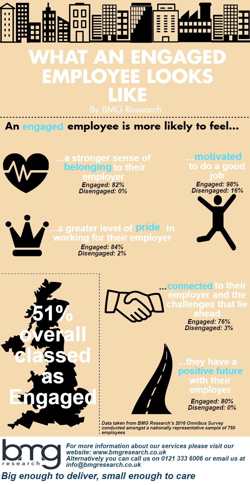 What an engaged employee looks like_infographic 1
